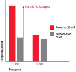 https://www.hypertherm.com/globalassets/products/powermax/powermax30-air/pmx30air_cut_performance_chart_ru.png?maxwidth=300&quality=100
